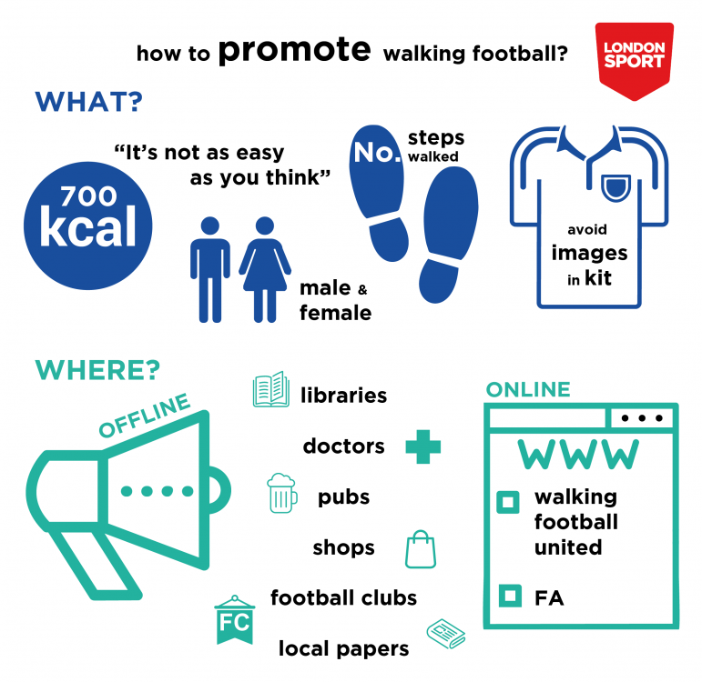Walking Football Promotion Infographic.png