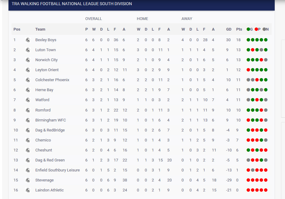 Current tra nation league table following latest results for Current league table